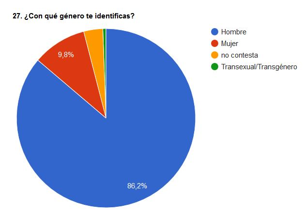 gènere_noti_CENS